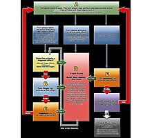 Yugioh Fast Effects Flow Chart Photographic Print