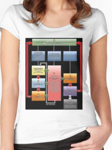 Yugioh Fast Effects Flow Chart Women's Fitted Scoop T-Shirt