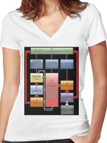 Yugioh Fast Effects Flow Chart Women's Fitted V-Neck T-Shirt