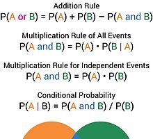 Probability Rules by raystuckey