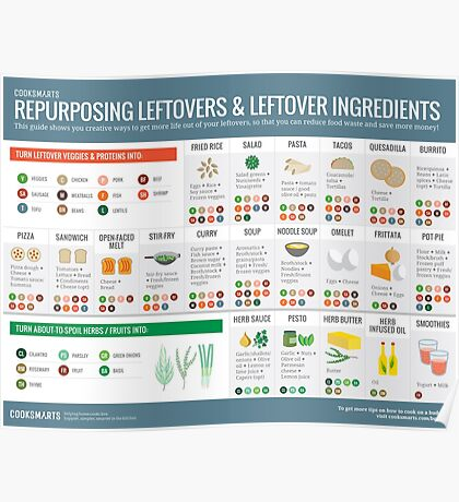 Cook Smarts' Guide to Repurposing Leftovers Poster
