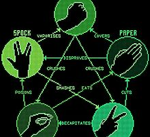 Rock Paper Scissors Lizard Spock by HavenDesign