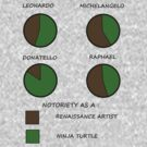Renaissance Turtles by caymanlogic