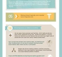 Long-Term Care - Infographic by ConcordiaLM
