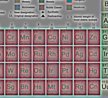Periodic Table of the Elements Sticker