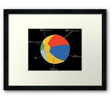 Summer Chart Funny Geek Nerd Framed Print