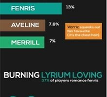 Dragon Age Infographic by LabRatBiatch