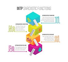 INTP Sarcastic Functions by eilamona
