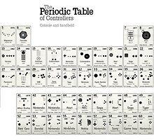 the periodic-table of the console and gamepad by keichi