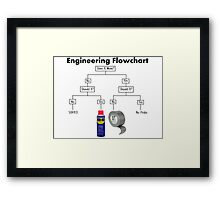 How to Engineer! Framed Print