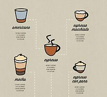 A Coffee Guide by especiallygold