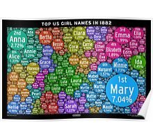 Top US Girl Names in 1882 - Black Poster