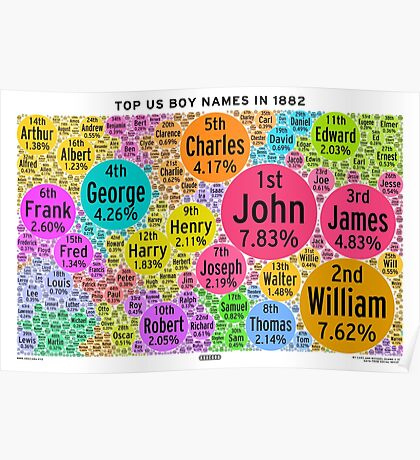 Top US Boy Names in 1882 - White Poster