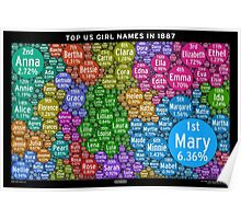 Top US Girl Names in 1887 - Black Poster