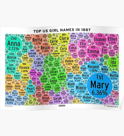 Top US Girl Names in 1887 - White Poster