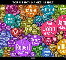 Top US Boy Names in 1927 - Black by Abacaba