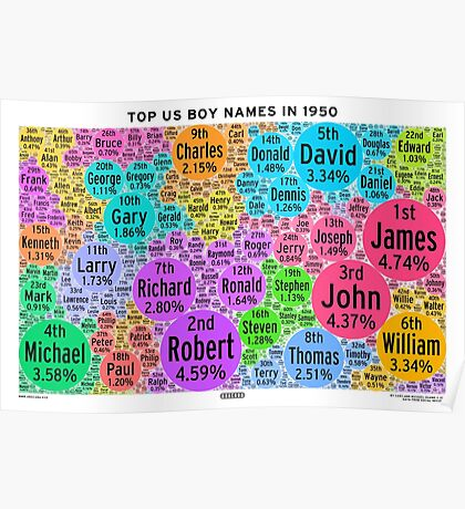 Top US Boy Names in 1950 - White Poster