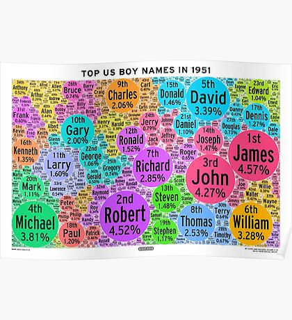 Top US Boy Names in 1951 - White Poster
