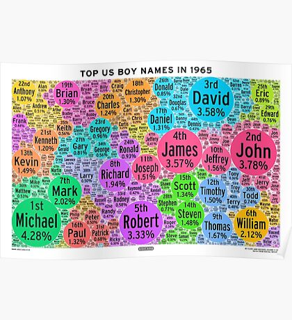Top US Boy Names in 1965 - White Poster