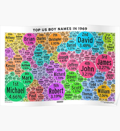 Top US Boy Names in 1969 - White Poster