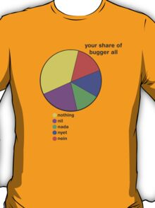 Your Share of Bugger All T-Shirt