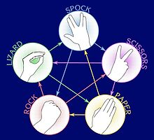 Paper, Scissors, Rock, Lizard, Spock by MAKTM
