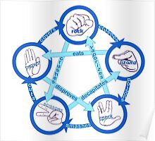 Rock Paper Scissors Lizard Spock! - In Blue!  Poster
