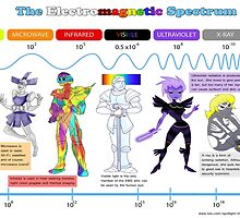 Electromagnetic Spectrum by ElementsUD