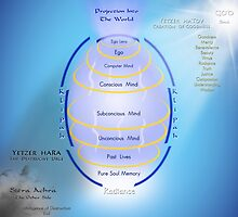 Formation Of the Total Mind by Endre