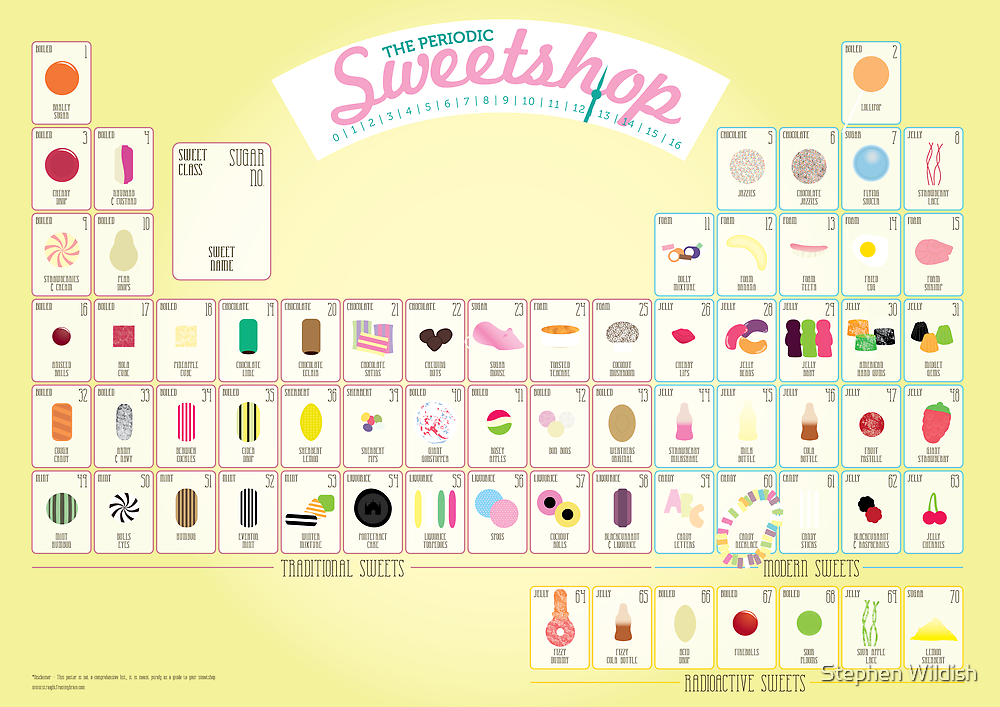 The Periodic Sweetshop by Stephen Wildish