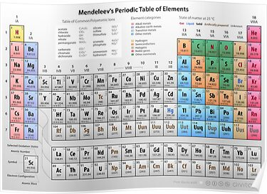 Mendeleev&#x27;s Periodic Table of Elements by Philip Seyfi