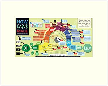 How Our Laws Are Made by mikewirth