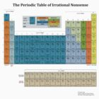 The Periodic Table of Irrational Nonsense (Light) by Crispian Jago