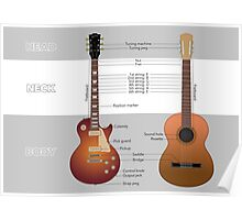 Guitar anatomy Poster