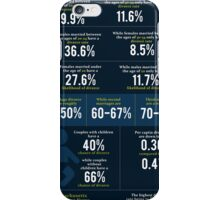 This Is A Great Infographic Put Together By Reneau & Shernaman, LLC comparing divorce Rates In America iPhone Case/Skin