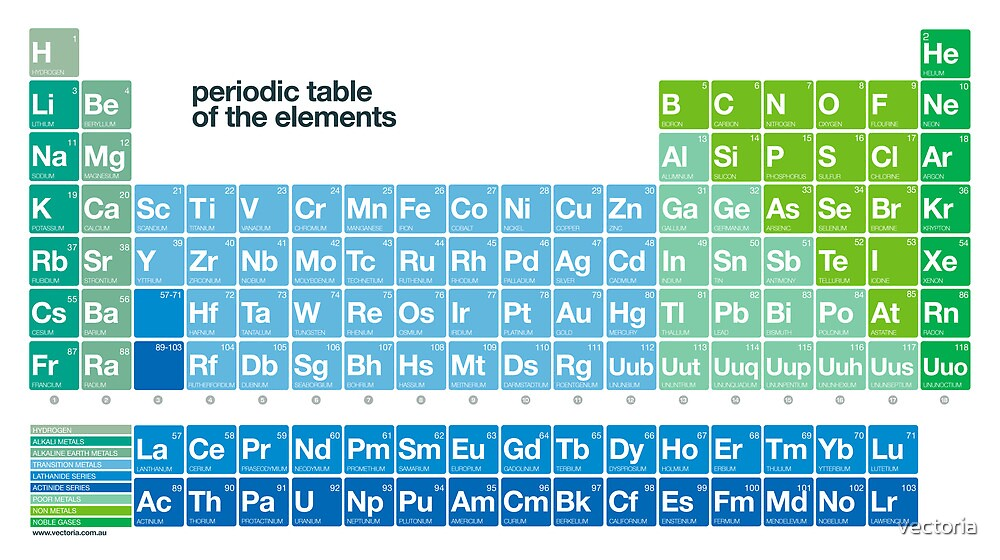 Fresh periodic table of the elements by vectoria
