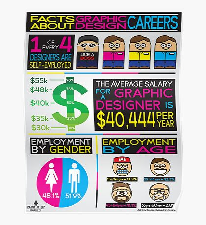 graphic design infographics Poster