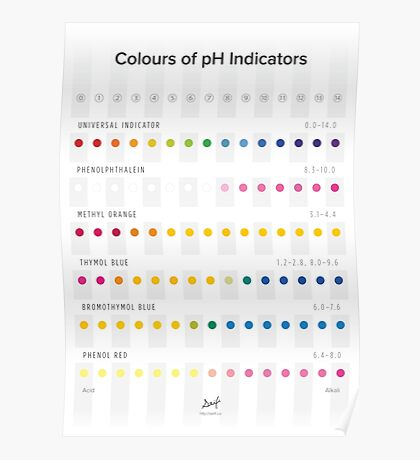 Colours of pH Indicators Poster