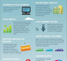Infographic about the downswing of real estate market by Ora-Hourigan