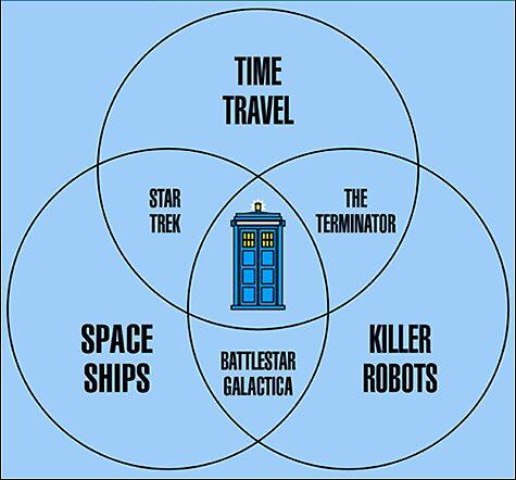 TARDIS Sci Fi Mash Up by Sunflashnurse