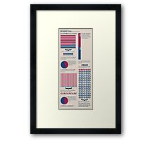 Hearing Loss Infographic Framed Print