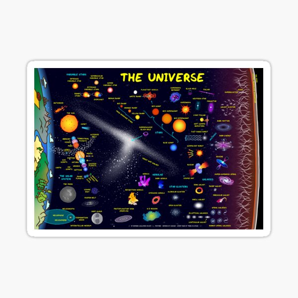 Every Kind of Thing in Space Universe Poster Sticker