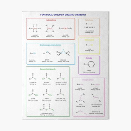 Functional groups in organic chemistry  are structural features distinguish one organic molecule from another Art Board Print