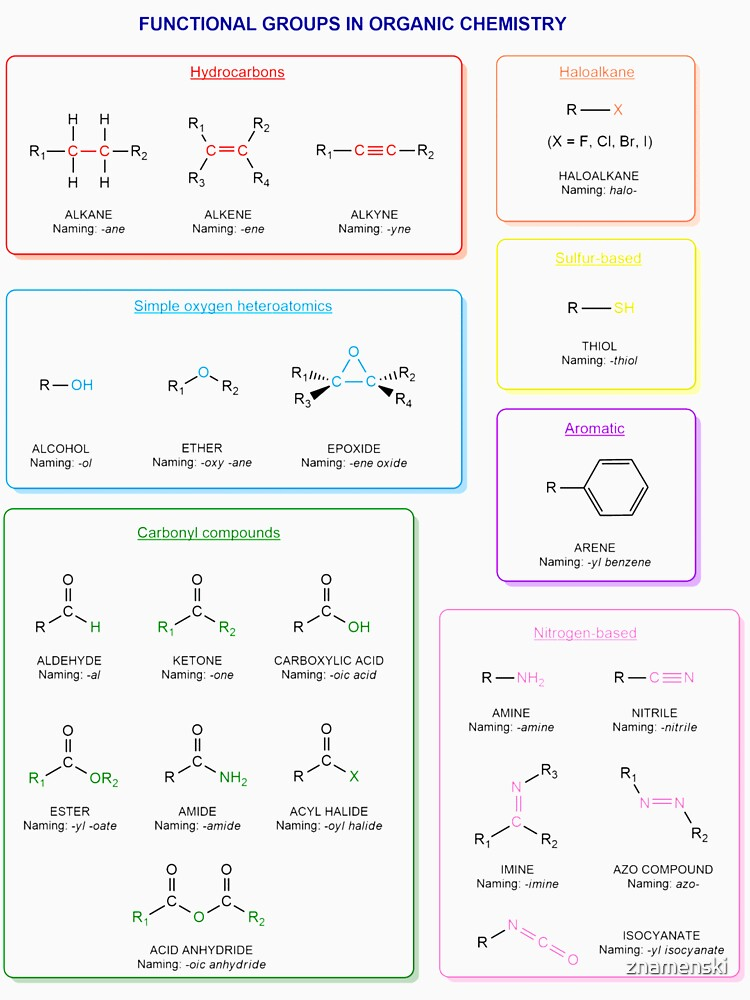 Functional groups in organic chemistry  are structural features distinguish one organic molecule from another by znamenski