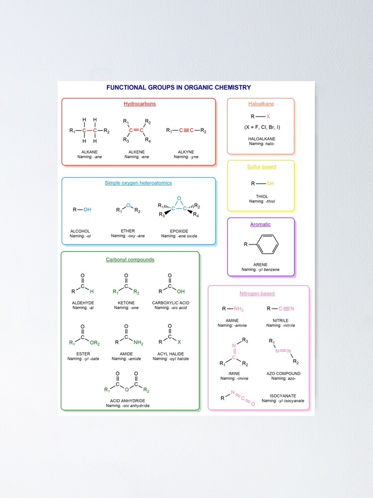 Alternate view of Functional groups in organic chemistry  are structural features distinguish one organic molecule from another Poster