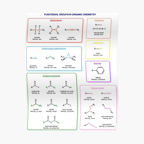Functional groups in organic chemistry are structural features distinguish one organic molecule from another Poster