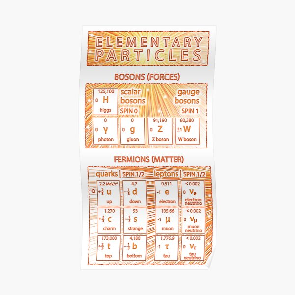 Elementary Particles of the Standard Model Poster