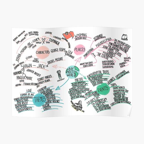 Boy Meets World - Mind Map Poster