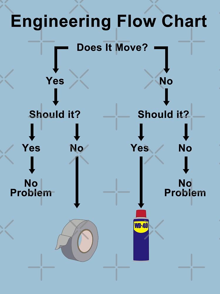 Engineering Flow Chart | Unisex T-Shirt