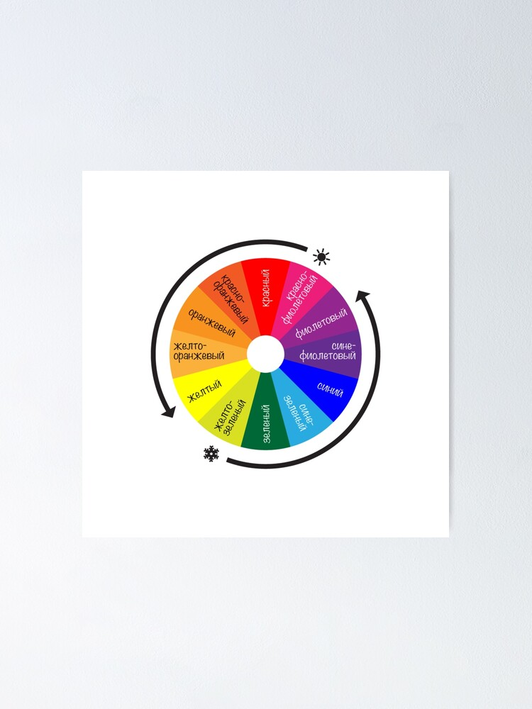 Alternate view of ТЕОРИЯ ЦВЕТА. Цветовой круг Иттена - спектр из 12 цветов. Color Theory. Itten's Color Wheel: 12 Color Spectrum Poster